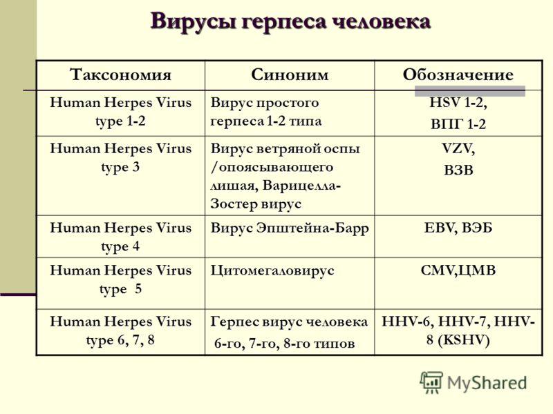 Герпес 6 типа у взрослых: фото,симптомы и лечение, связь срассеянным склерозому женщин имужчин | pro-herpes.ru