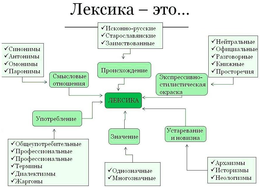 Фразеологизм — википедия. что такое фразеологизм