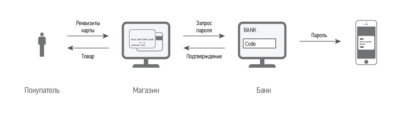 3d-secure: кто в защите? | банки.ру
