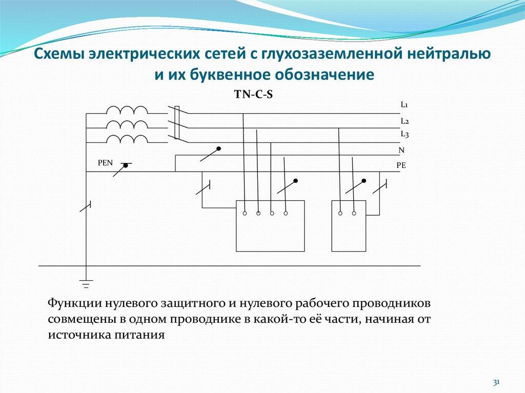 Эффективное заземление нейтрали в сети: описание типов и видов, способов подключения