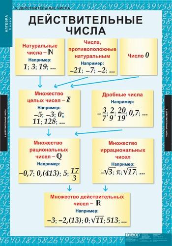 Примеры действительных чисел