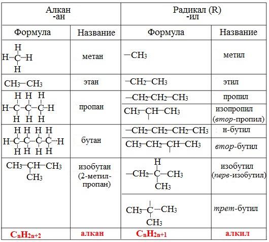 Радикал (химия) — википедия. что такое радикал (химия)