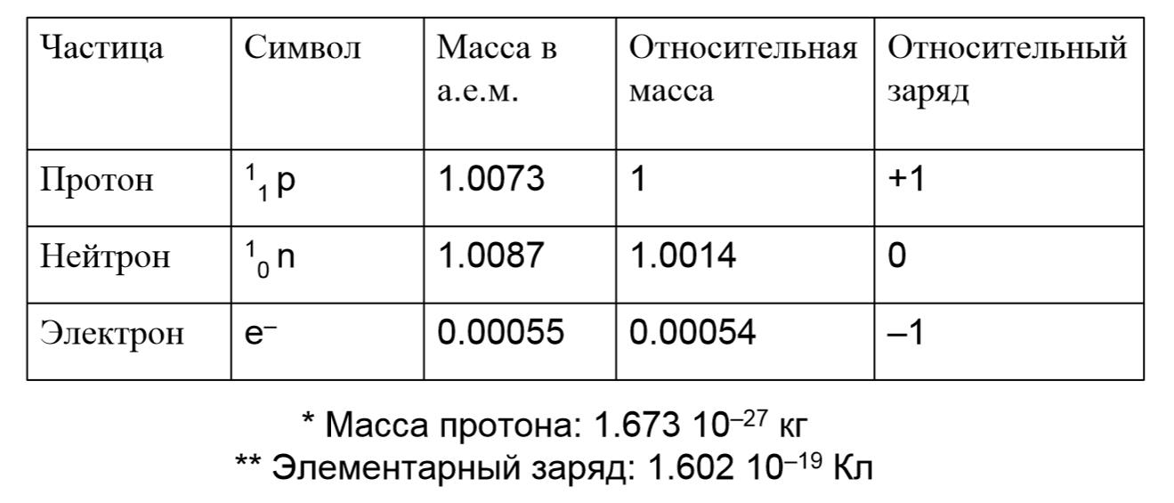 Электрон — википедия с видео // wiki 2