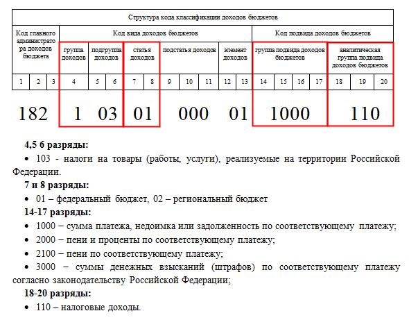Расшифровка кодов кбк и их классификация 2020 года