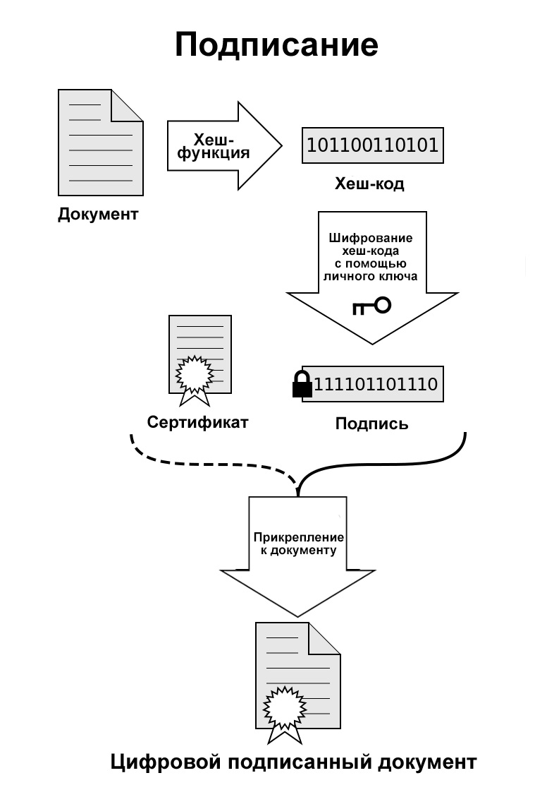 Как получить электронную подпись для физического лица