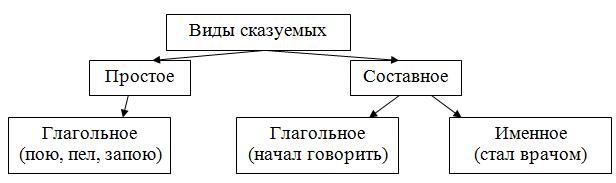Простое предложение. виды простых предложений :: syl.ru