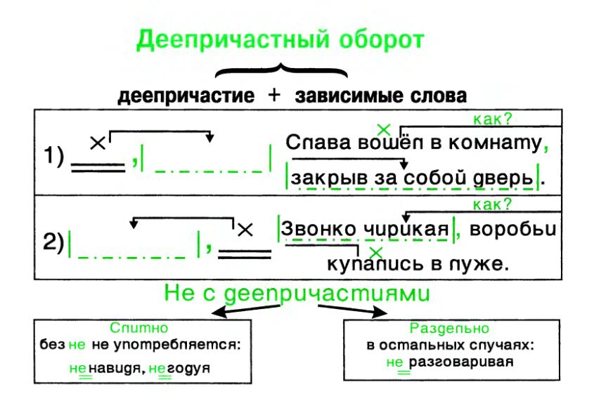 Деепричастие как часть речи, образование деепричастий.