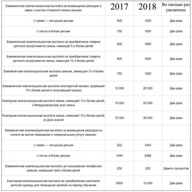 Государственная социальная помощь в 2020 году