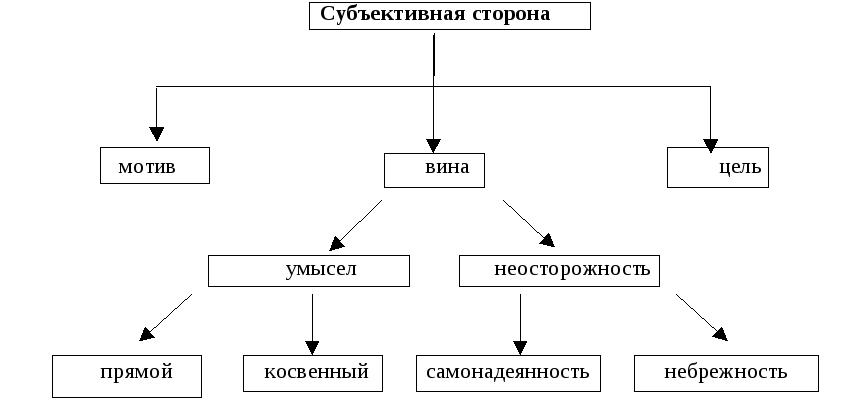 Юридический состав правонарушения: юридический состав правонарушения — это система признаков