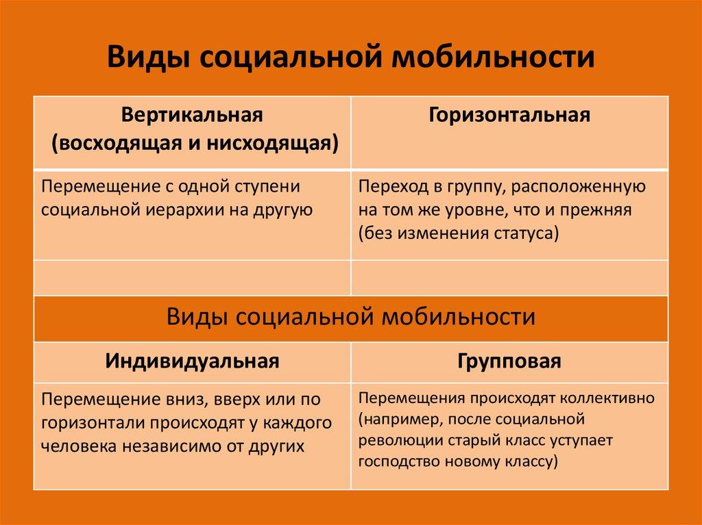 Социальная мобильность - это что такое, ее виды и каналы | ktonanovenkogo.ru