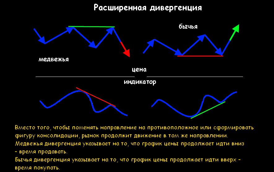 Дивергенция на форекс: что такое дивергенция, виды дивергенции, как выявить дивергенцию