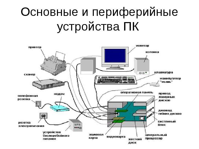Периферийные устройства компьютера и из назначение