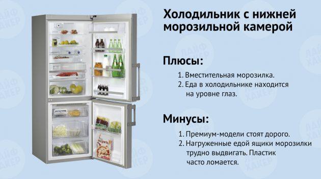 Какие бывают холодильники: виды холодильников для дома