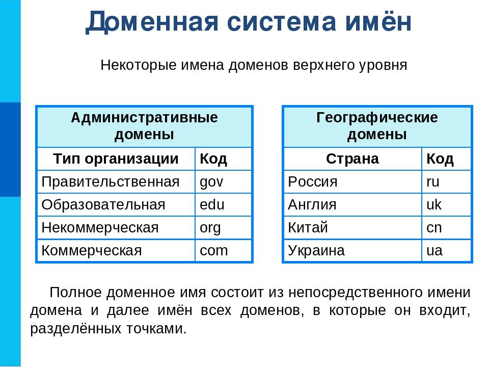 Домены: история длиной в интернет / блог компании reg.ru / хабр
