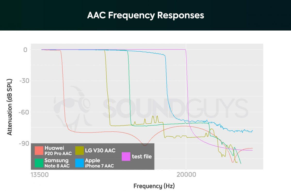 Aptx на смартфонах: как установить и включить