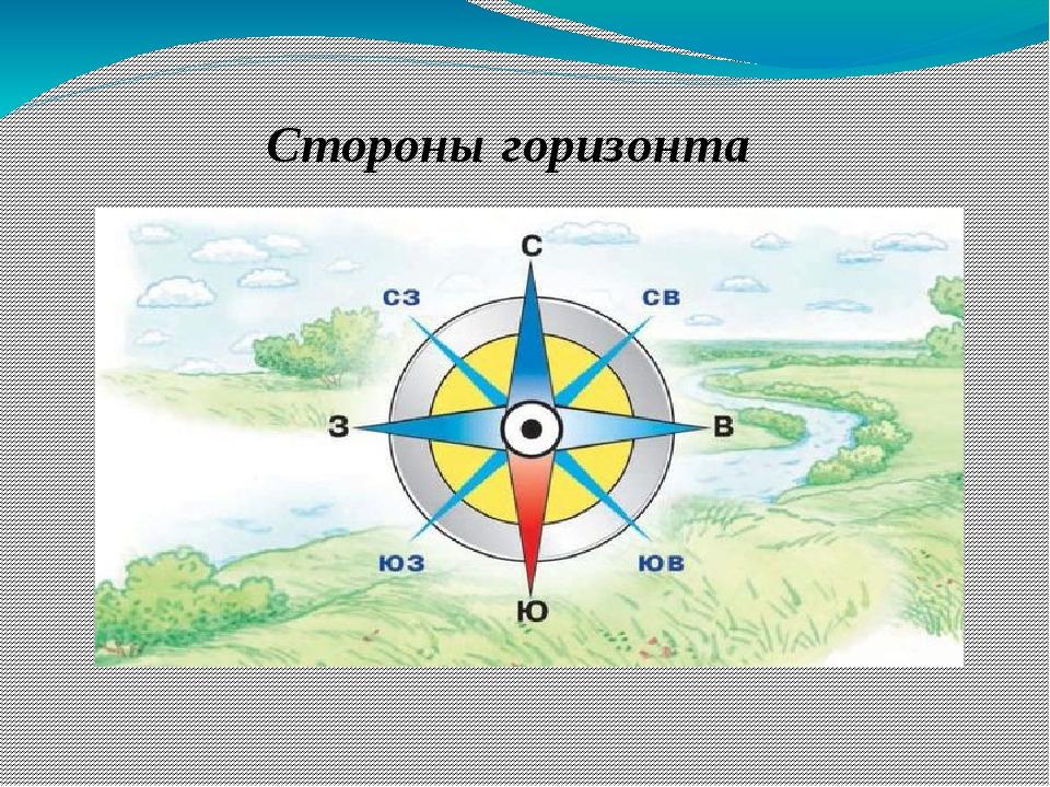 Стороны горизонта и способы их определения (окружающий мир, 2 класс)