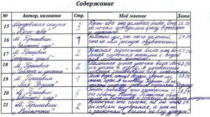 Образец и правила оформления читательского дневника
