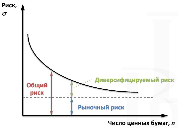 Иис  портфель «доходный иис» открыть онлайн условия на 27.08.2020 | банки.ру