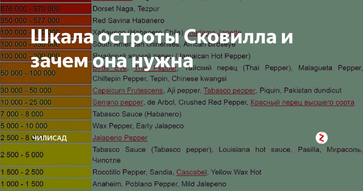15 полезных свойств кайенского перца и рецепты из него