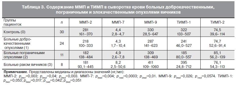 Онкомаркёр са 125: что показывает у женщин и мужчин? са 125 онкомаркер яичников: расшифровка, норма