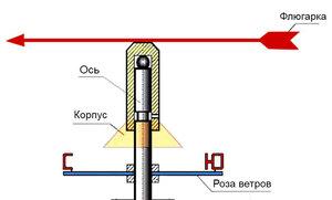 Флюгер своими руками из металла, конструкция, устройство