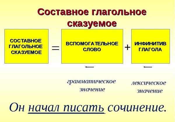 Сказуемое – что такое в русском языке, способы его выражения (8 класс)