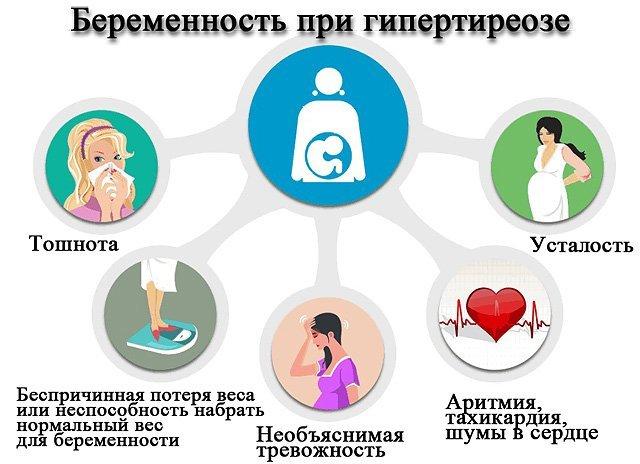 Гипертиреоз – симптомы, причины, лечение и профилактика