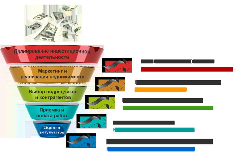 Управленческий учет на предприятии