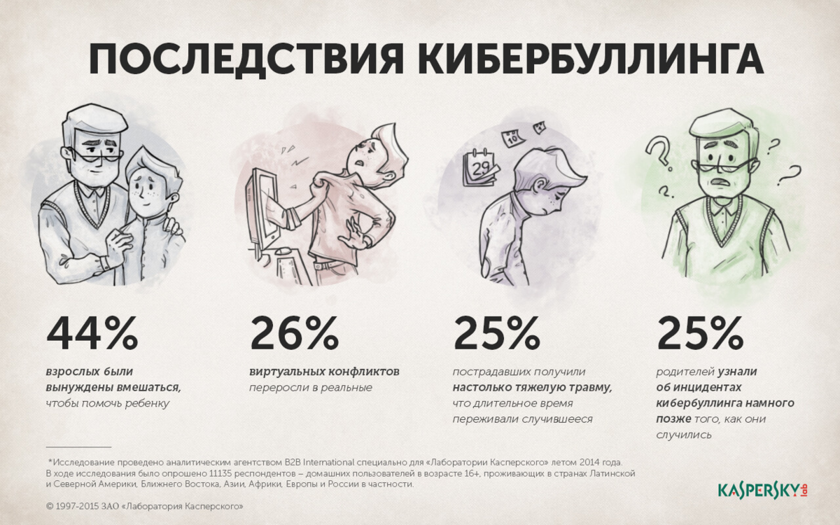 Кибербуллинг вне закона: в россии предлагают ввести ответственность за травлю в соцсетях — рт на русском