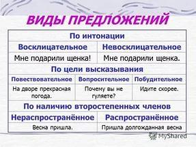 Невосклицательные предложения - это... (15 примеров)