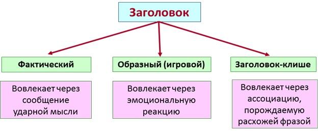 Стили речи в русском языке – краткая таблица с примерами (7 класс)