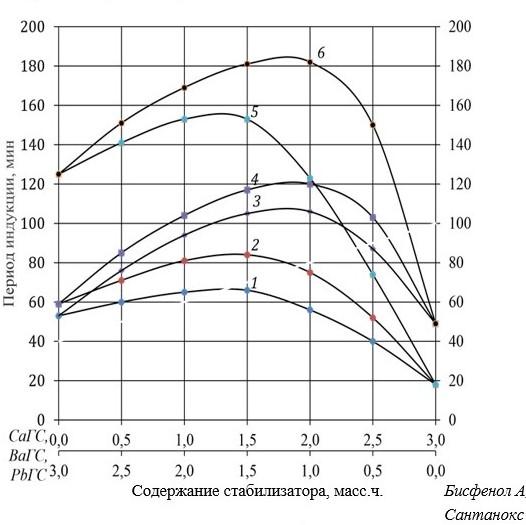 Урок 1. основные понятия и законы предмета «химия» – himi4ka