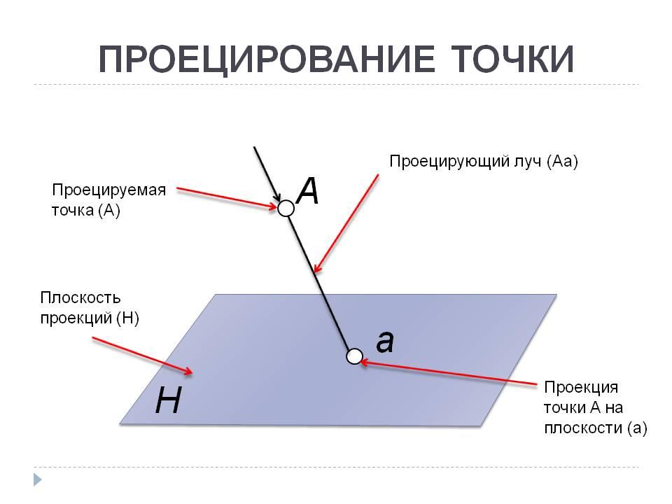 Проекция (геометрия) — википедия