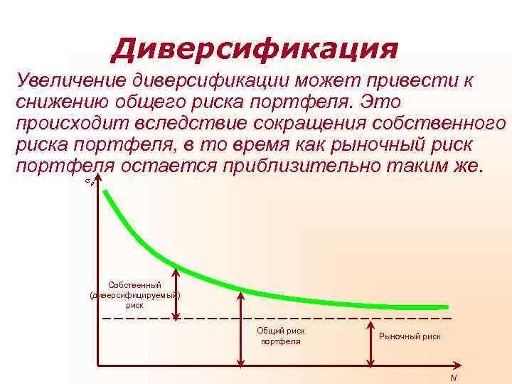 Инвестиционный портфель и его свойства