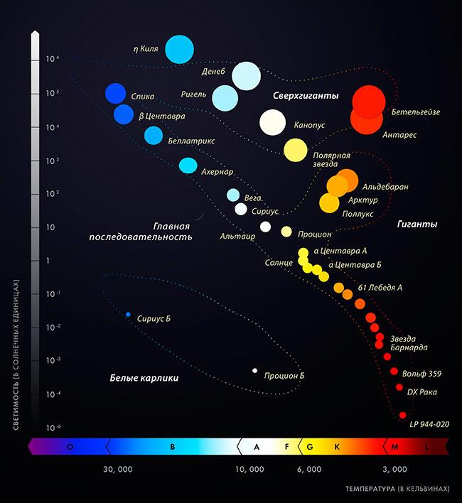 Спектральные классы звезд в зависимости от их   космос