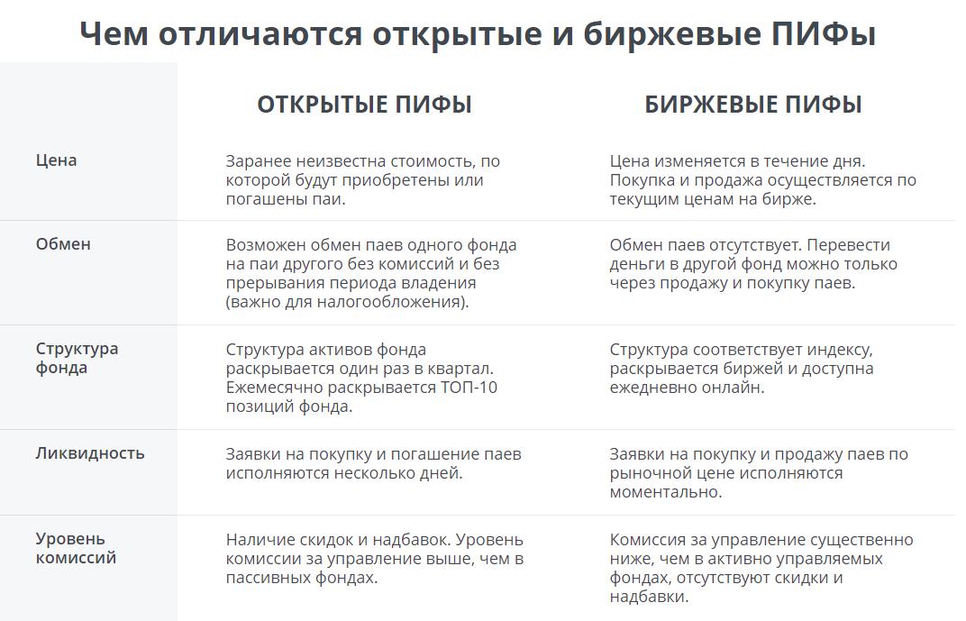 Доходность etf на московской бирже — расчёт на основе истории
