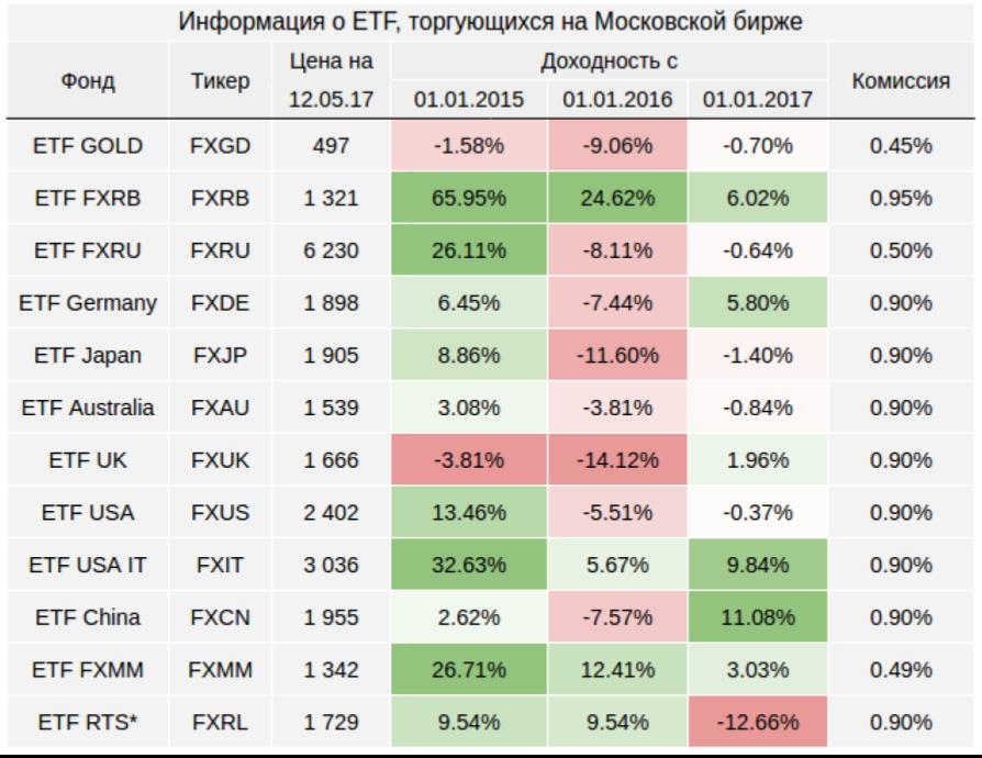 Fxit etf: плюсы и минусы инвестирования