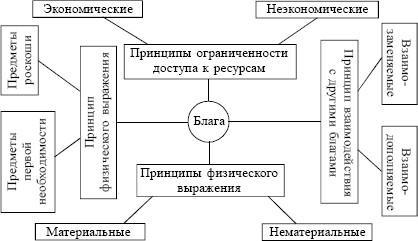 Экономические блага и их классификация