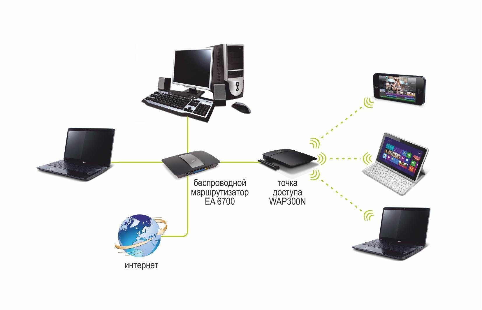 Что такое вай фай / wi-fi ? простыми словами!