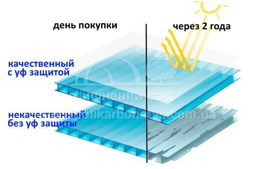 Прозрачный поликарбонат: листовой гладкий как стекло поликарбонат, тонкий 4-6 мм и других размеров. лучше ли он цветного поликарбоната?