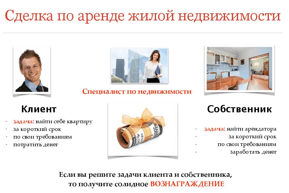 Пожизненная рента квартиры: что это, условия, оформление