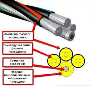 Технические характеристики провода сип, виды и применение