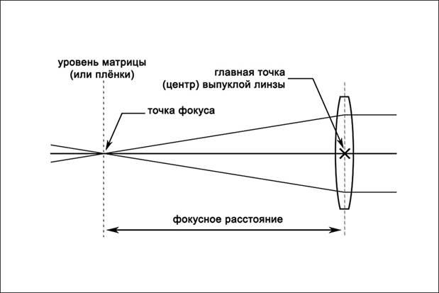 Фокусное расстояние и на что оно влияет