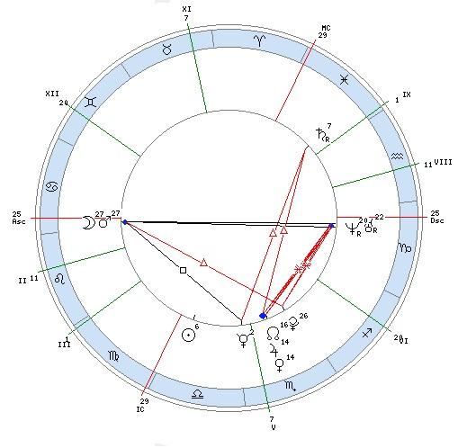Расчёт восходящего знака | horoscopofree.com