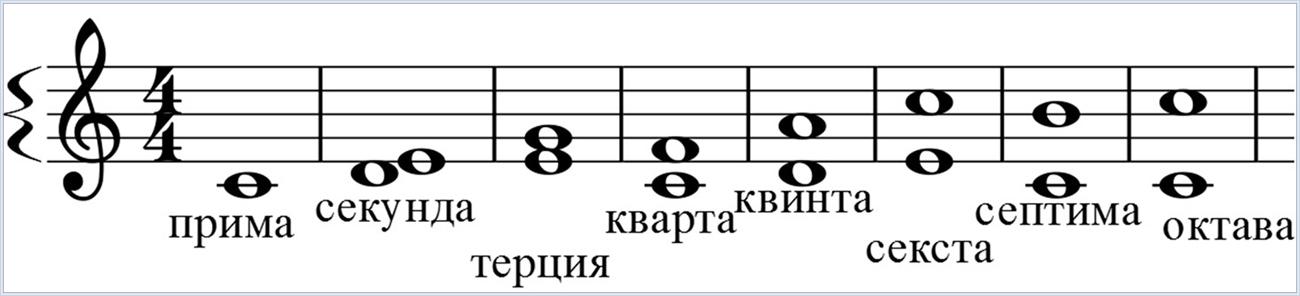 Интервал (музыка)