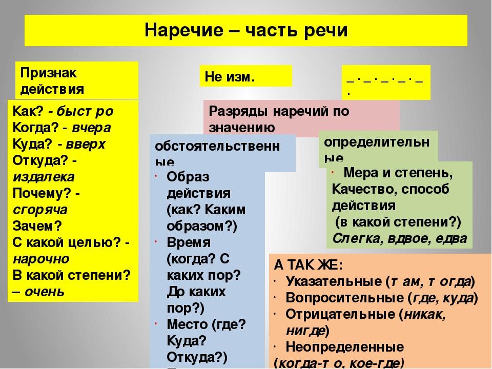 Наречие — википедия с видео // wiki 2