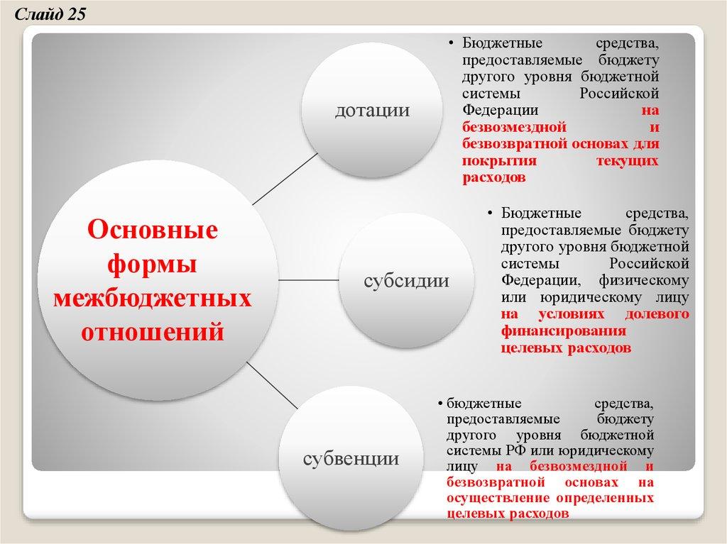 Что такое дотация, назначение и значение дотаций :: businessman.ru