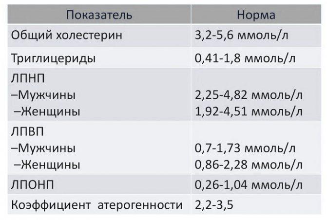 Расшифровка значений липидограммы (липидного спектра)