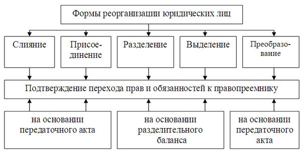 Реорганизация предприятия: причины, виды, особенности увольнения – sprintinvest.ru