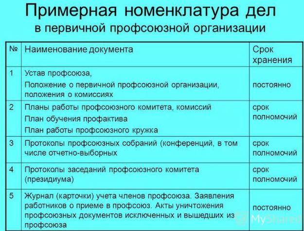 Что такое номенклатура (дел, продукции) и что значит слово номенклатура в политике и биологии
